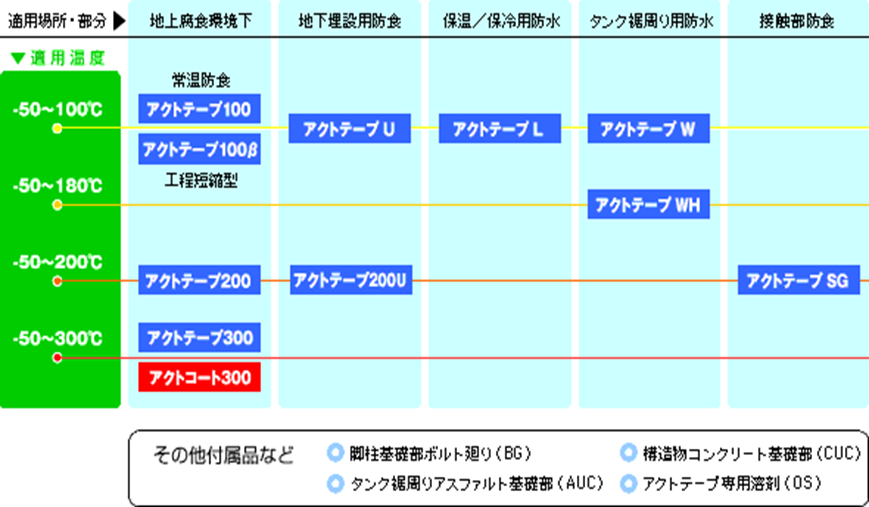 アクトテープシステム ACT TAPE SYSTEM 製品比較